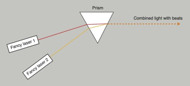 Two types of laser light with different color with prism.  After post